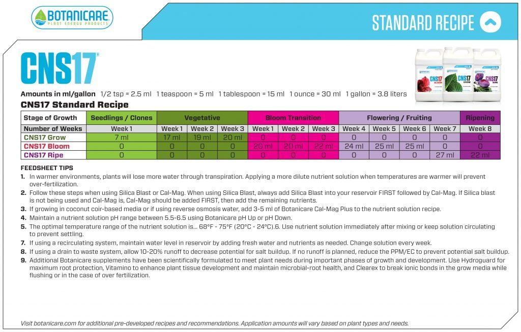 Botanicare Feedsheets Nutrient Charts